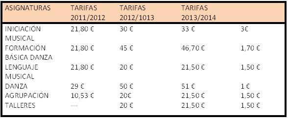 actualidad de centros  Situación de las Escuelas Municipales de Música y danza del Ayuntamiento de Madrid