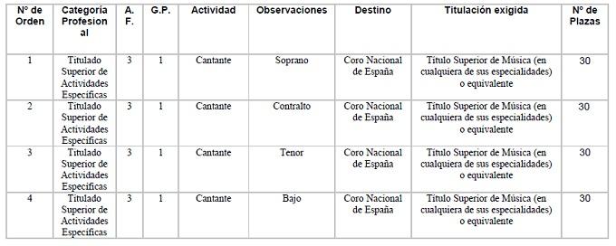 pruebas de acceso  Audiciones para el Coro Nacional de España