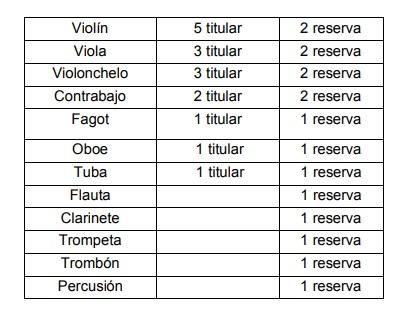 pruebas de acceso  Audiciones para la Joven Orquesta Sinfónica de Cartagena