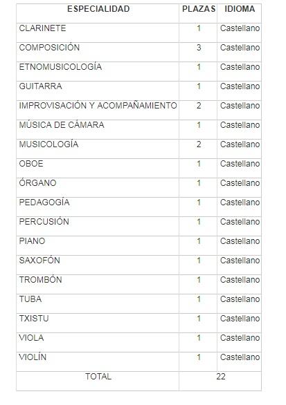 pruebas de acceso  Convocatoria de 22 plazas del Cuerpo de Catedráticos de Navarra