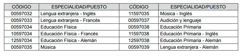 pruebas de acceso  Convocatoria de Bolsa de empleo para profesorado de música de la Junta de Andalucía